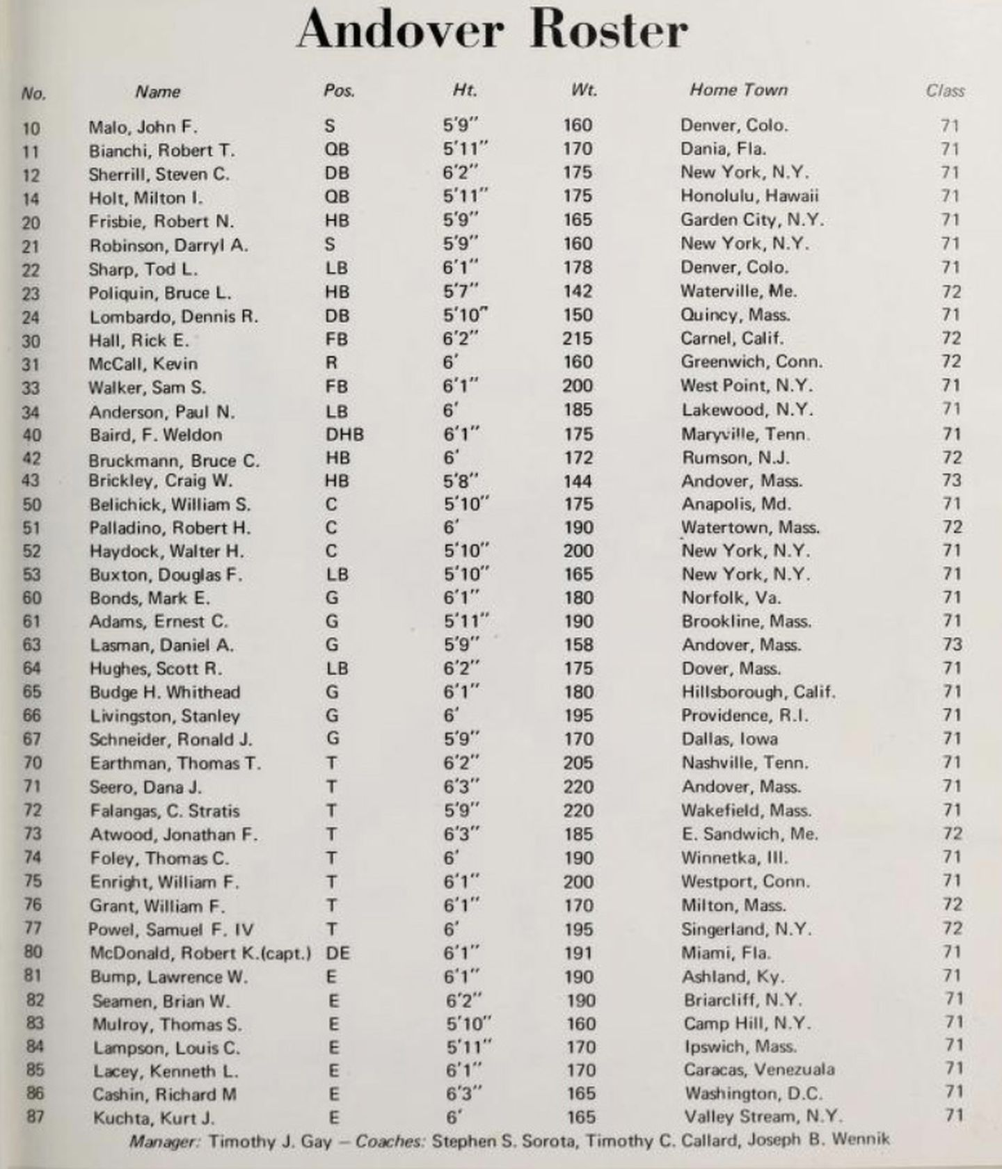 The 1970 Andover football roster, organized numerically.