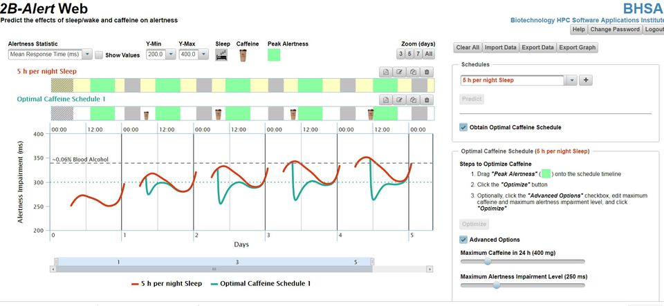 A sample screen from the Web tool shows an optimized caffeine regimen for a person getting five hours of sleep who wants to be alert at a certain time of the day (the green shaded period on the bar). The red plot shows impairment rising over the days as sleep debt accumulates, to the point where the person is impaired as if they had a 0.06 percent blood alcohol. The green plot shows how caffeine reduces the impairment level during the period that alertness is desired — but only temporarily.